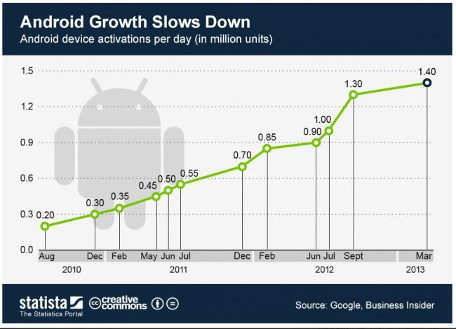 มือถือ Android ราคาถูก 3
