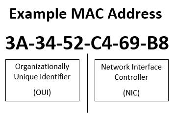Example-MAC-Address