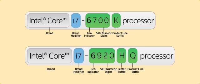เลือกอะไรดีระหว่าง Intel Core i3 vs i5 vs i7 vs i9 ซีพียูแบบไหนที่เหมาะกับคุณมากที่สุด