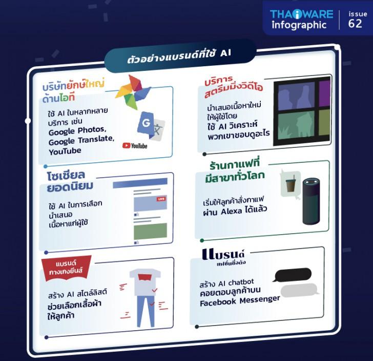 [Thaiware Infographic 62] A.I. ทรัพยากรบุคคลสำคัญ ที่ธุรกิจยุคดิจิทัลต้องหมายตา
